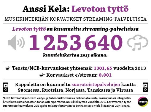 14227272 Levoton tyttö soi Spotifyssa yli miljoona kertaa   Kelan kirstuun kilahtaa keskimäärin 0,0035 euroa